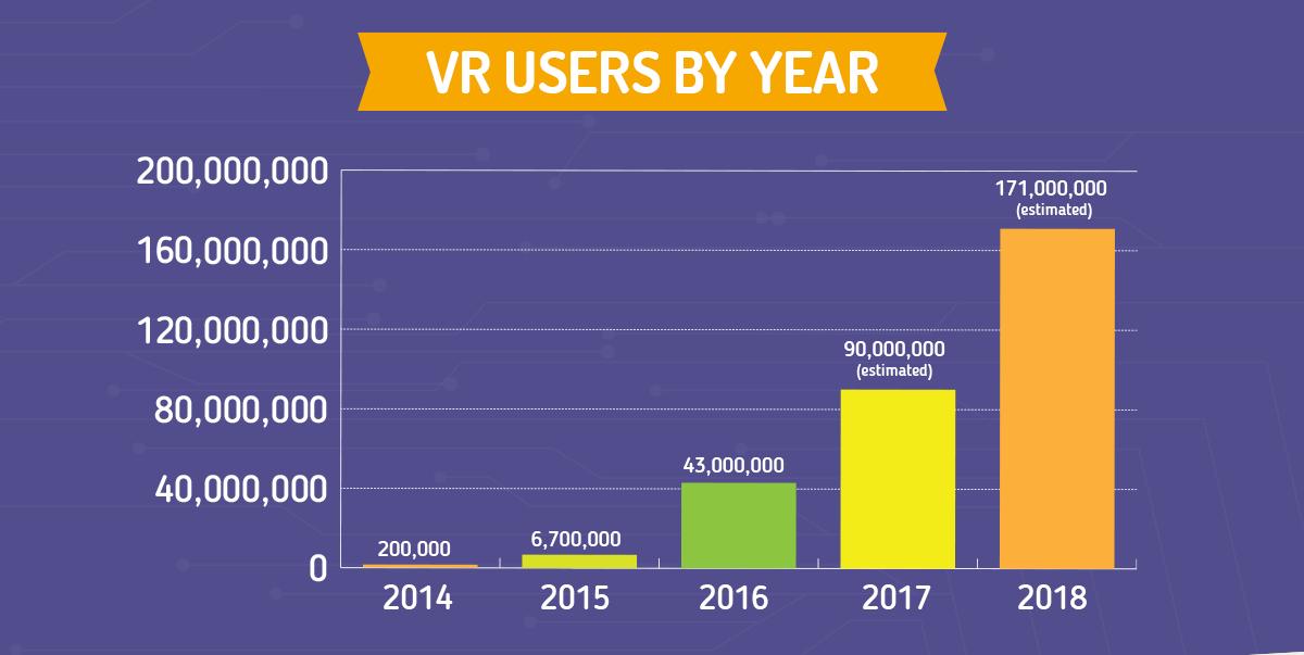 Chi usa la realtà virtuale