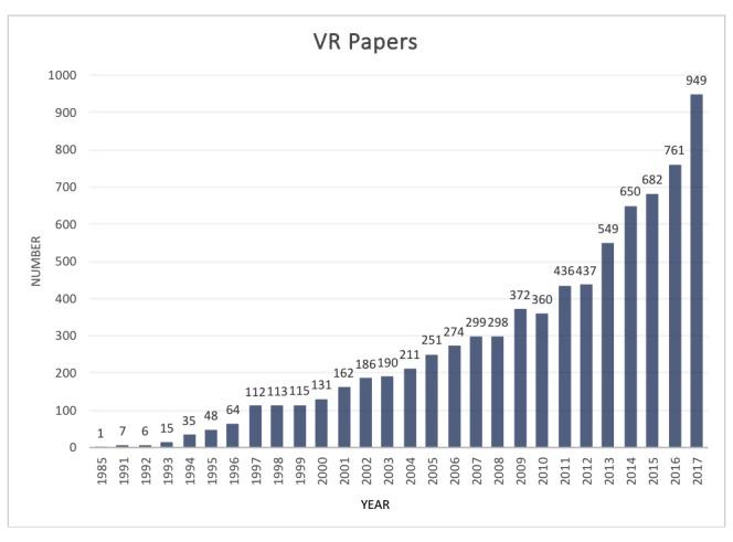 Grafico VR